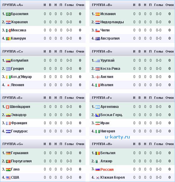 Турнирная таблица чемпионата мира чм