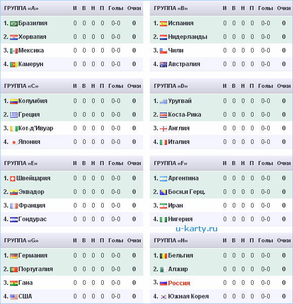 Турнирная таблица ЧМ 2014